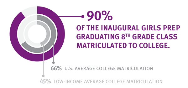12 Years Later, 90% of girls prep students matriculated to college.