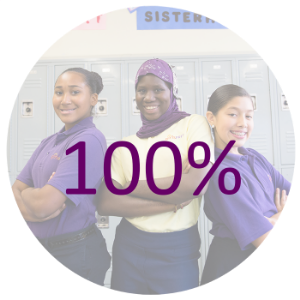 100% OF GIRLS PREP LOWER EAST SIDE AND GIRLS PREP BRONX 8TH GRADERS HAVE BEEN ACCEPTED INTO RIGHT-FIT, COLLEGE-PREP HIGH SCHOOLS IN NEW YORK CITY AND BEYOND