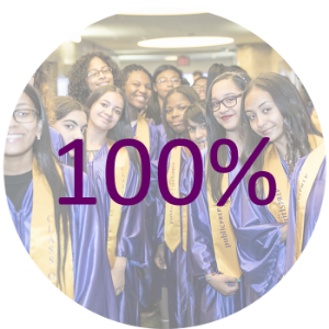 100% OF OUR GRADUATING 8TH GRADERS HAVE BEEN ACCEPTED INTO COLLEGE-PREP HIGH SCHOOLS.